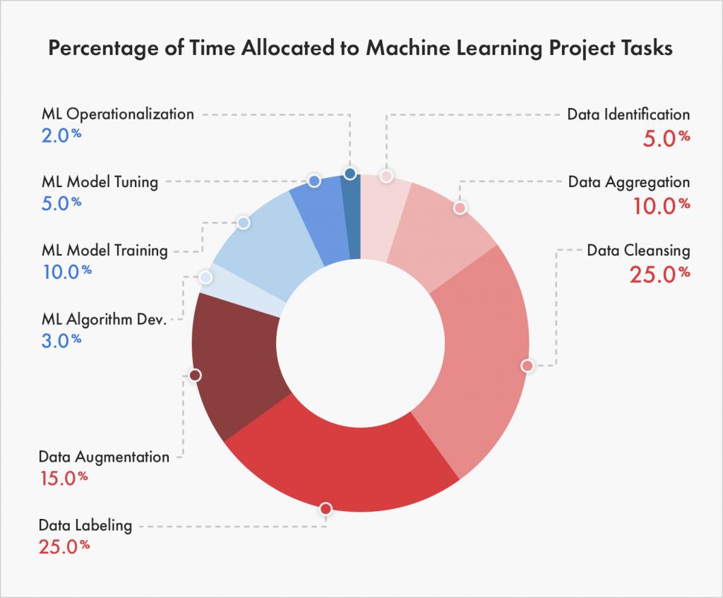 Dán nhãn dữ liệu phục vụ máy học