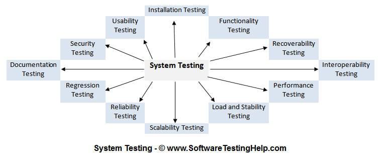 Kiểm thử hệ thống hỗ trợ cho rất nhiều quá trình kiểm thử khác