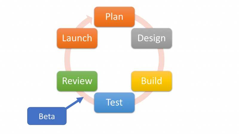 Alpha Testing và Beta Testing là gì? Cách phân biệt