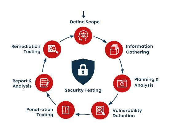 Các hình thức của kiểm thử bảo mật