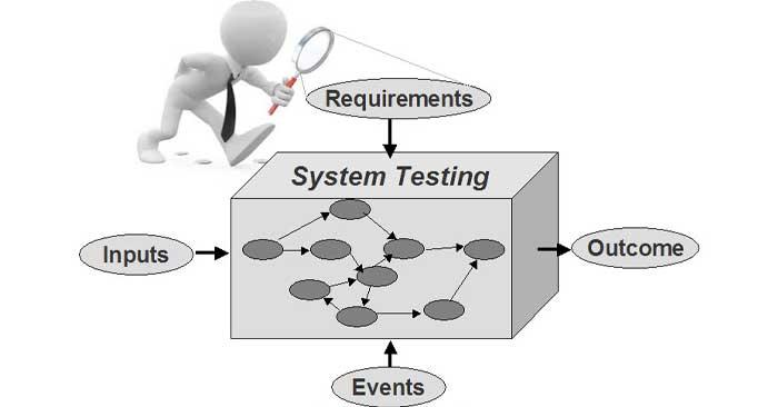 system testing là gì
