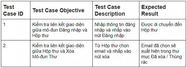 Test case của việc xóa thư
