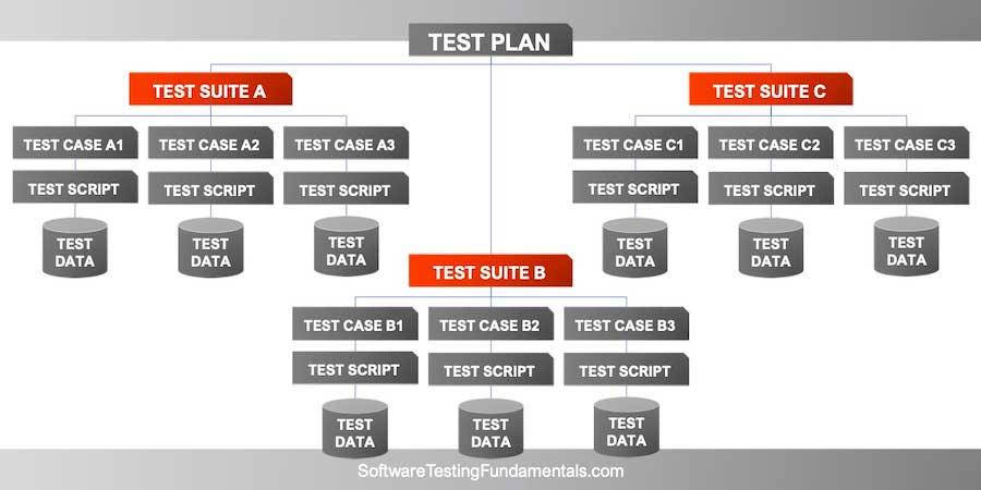 Mô hình cấu trúc của Test Suite trong Test Plan