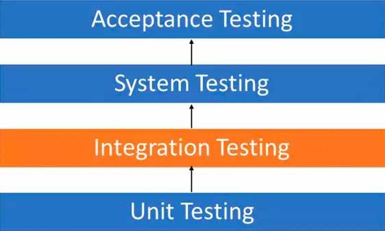 Vị trí của kiểm thử tích hợp