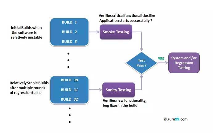 Sanity Testing vs Smoke Testing