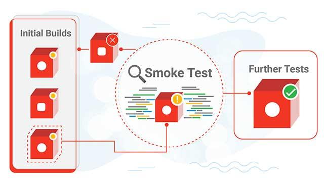 Tương quan giữa Smoke Test và Further Test